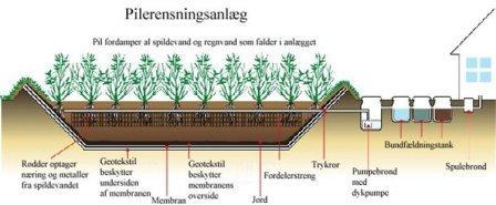 Kloakering Stevns, Køge, Næstved, Pilerensningsanlæg